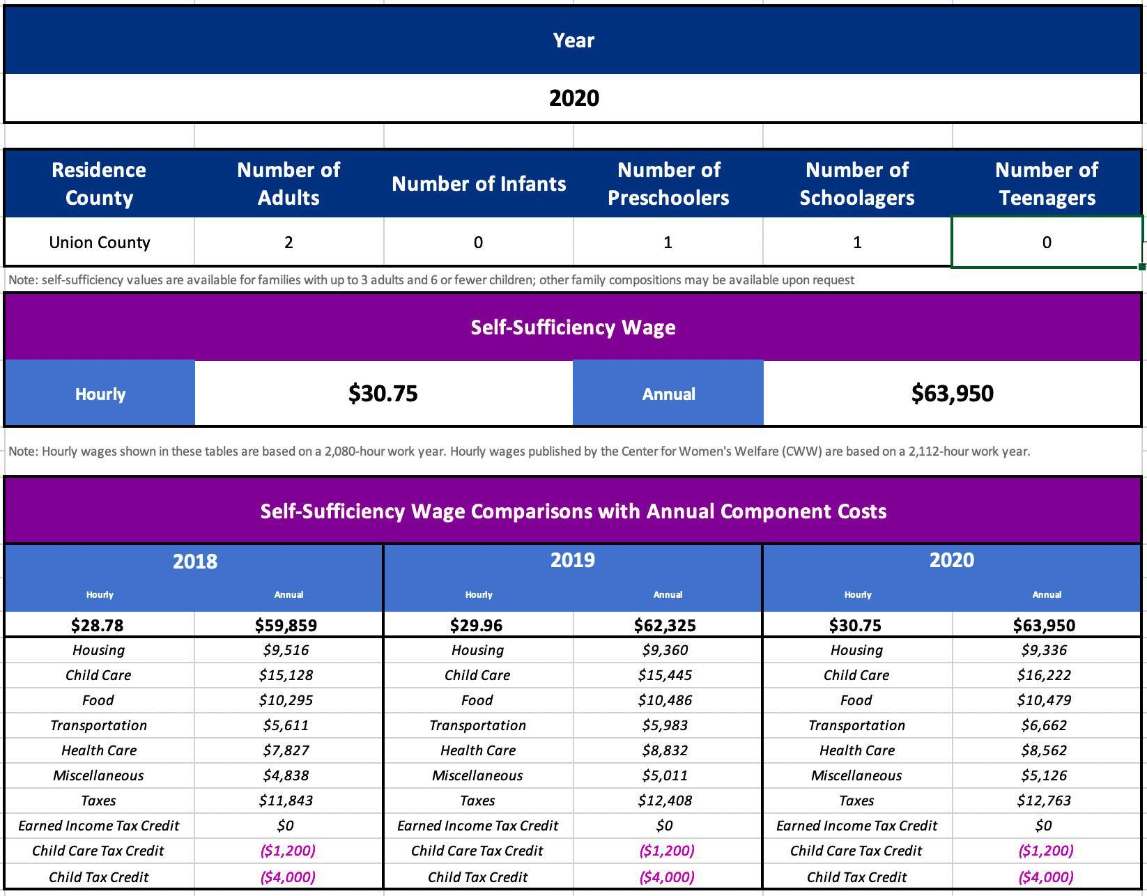 Self-Sufficiency Data